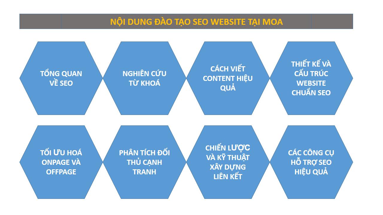 Nội dung đào tạo SEO web