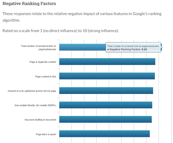 negative-ranking-factors-moz
