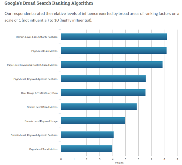 search-ranking-factors-moz