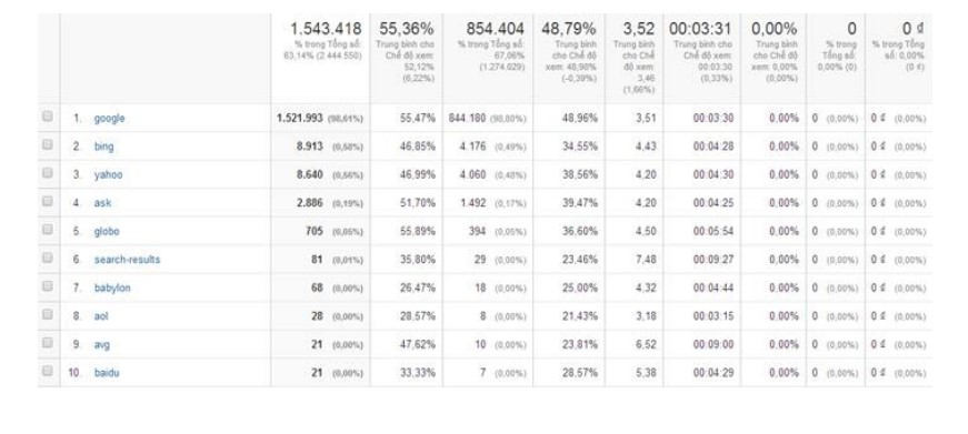 cong-cu-seo-google-analytics-3
